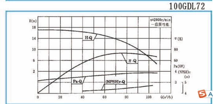 gdl型立式管道多级离心泵应用范围     广泛应用于高压运行系统中